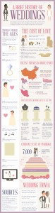 Interesting Facts about Weddings